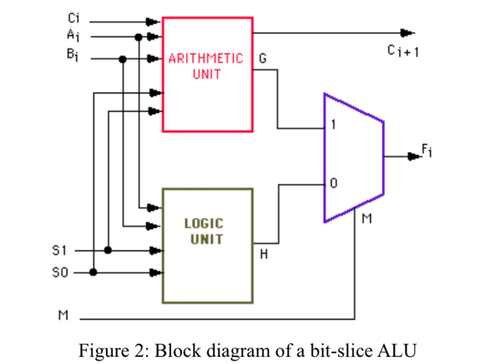 medium resolution of solved design a 4 bit alu with 3 function select inputs a possible block diagram of
