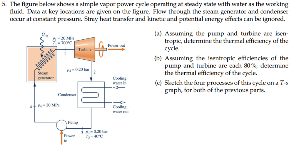 medium resolution of the figure below shows a simple vapor power cycle