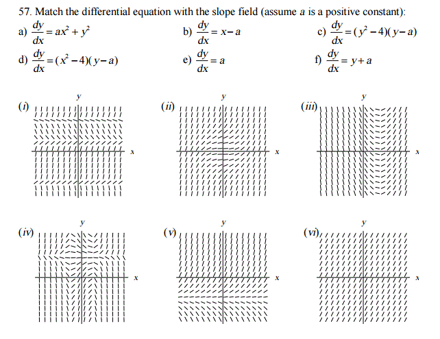 Solved: Match The Differential Equation With The Slope Fie