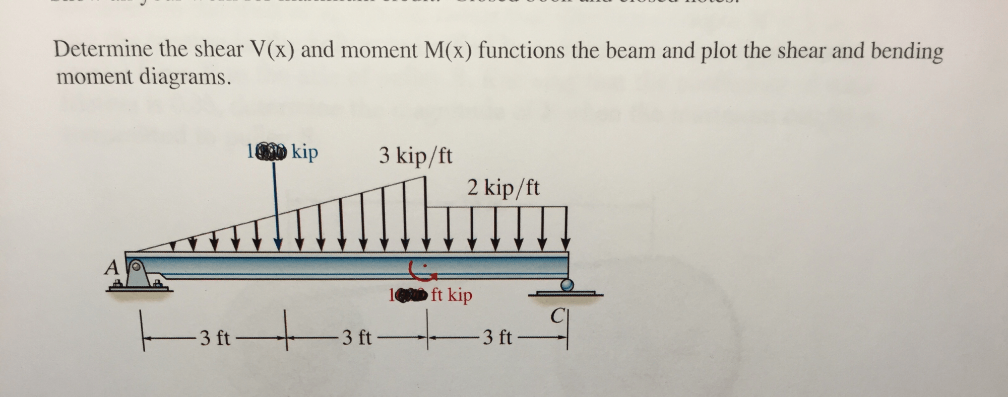 hight resolution of determine the shear v x and moment m x functions
