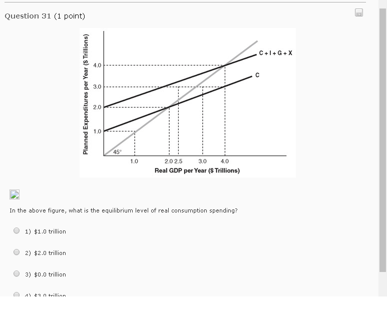 Solved: In The Above Figure, What Is The Equilibrium Level