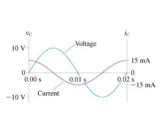 Solved: The Figure Shows Voltage And Current Graphs For A