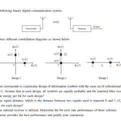 Constellation Diagram In Digital Communication Control Wiring Of Star Delta Starter With Solved Problem 4 Consider The Following Binary Co System Awgn Transmitter Receiver There Are Three