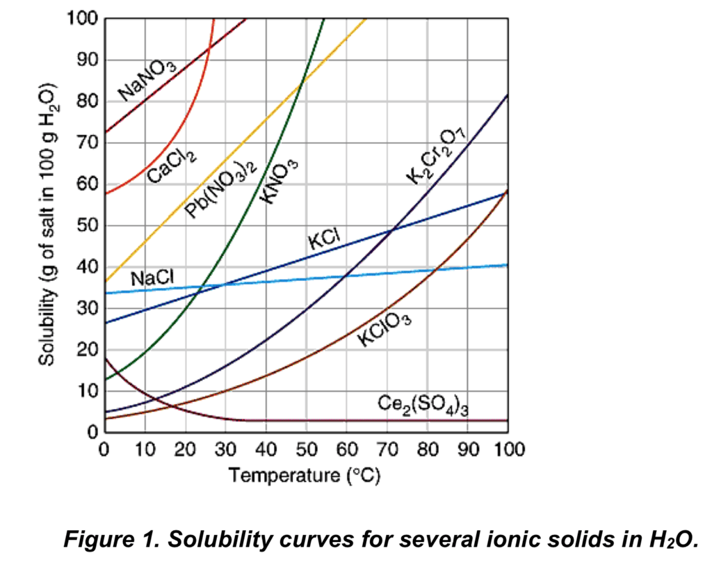Solved Refer To The Solubility Curves In Figure 1 To Answ