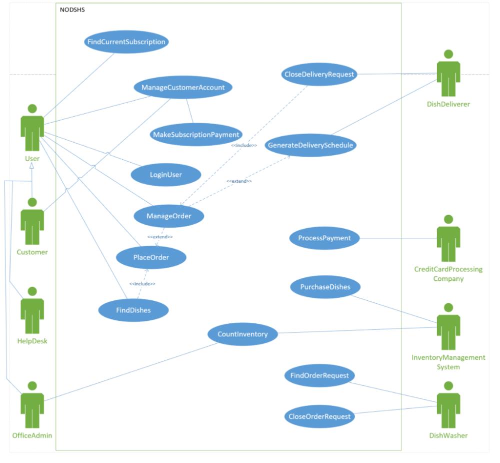 medium resolution of  usecase diagram nodshs findcurrentsubscription closedeliveryrequest managecustomeraccount dishdeliverer makesubscriptionpayment include