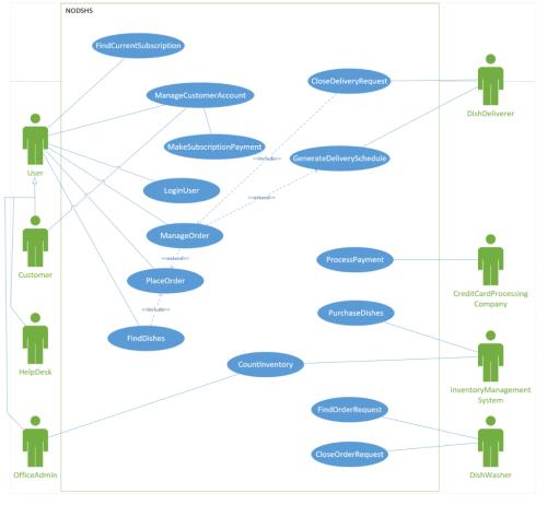 small resolution of  usecase diagram nodshs findcurrentsubscription closedeliveryrequest managecustomeraccount dishdeliverer makesubscriptionpayment include