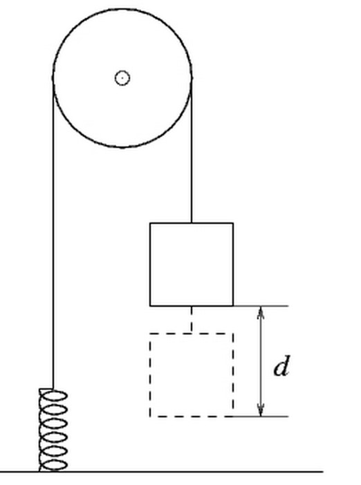 Solved: Speed Of A Block Attached To A Pulley And Spring A
