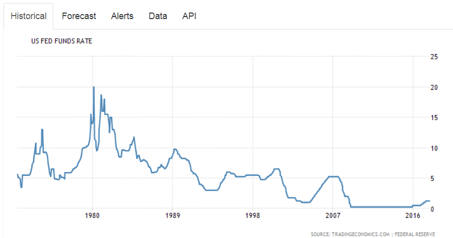 Using A Long-term Chart Of Interest Rates (for Exa