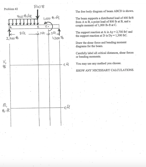 small resolution of problem 2 8 ft 2 700 the free body diagram of beam abcd is shown