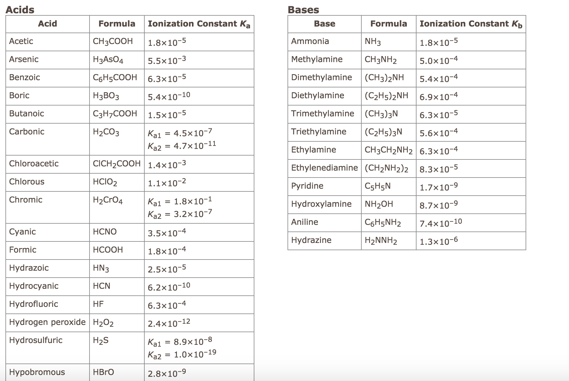 Solved Using This Table Of Ionization Constants Calculat
