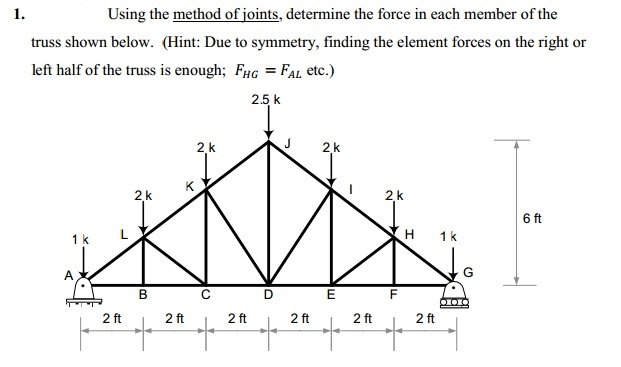 Solved: Using The Method Of Joints, Determine The Force In