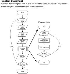 process flow diagram java wiring diagram pagecircuit diagram java 12 [ 944 x 1024 Pixel ]