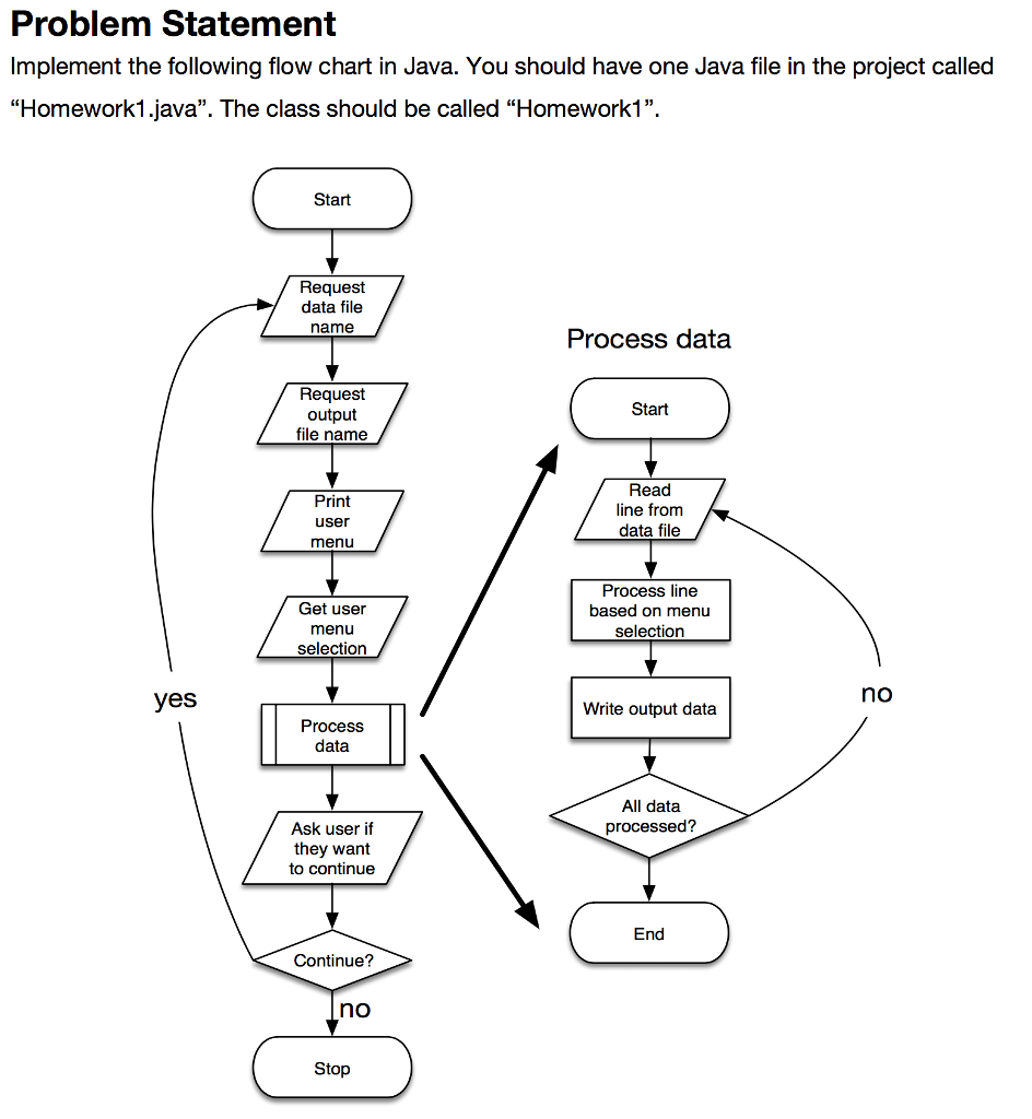 medium resolution of process flow diagram java wiring diagram pagecircuit diagram java 12