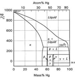 atom hg 30 50 70 90 1000 10 10 5 temp c 800 liquid [ 1024 x 930 Pixel ]
