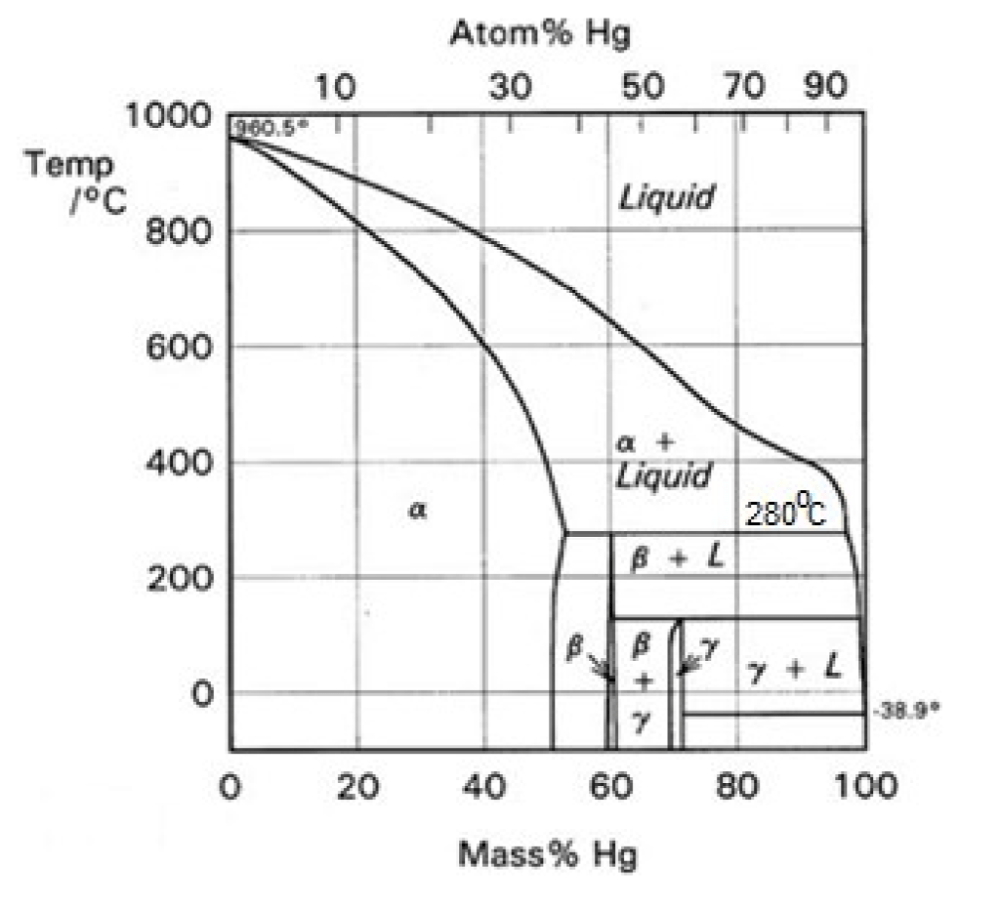 medium resolution of atom hg 30 50 70 90 1000 10 10 5 temp c 800 liquid