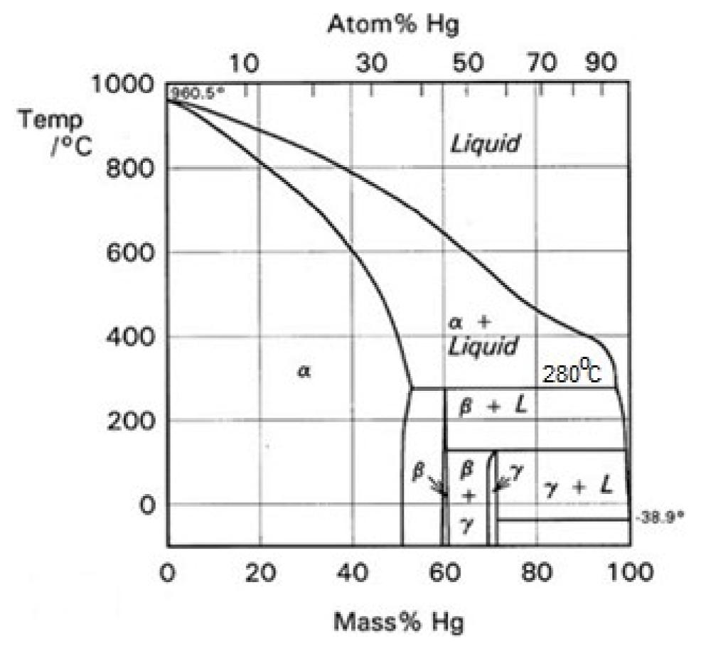 hight resolution of atom hg 30 50 70 90 1000 10 10 5 temp c 800 liquid