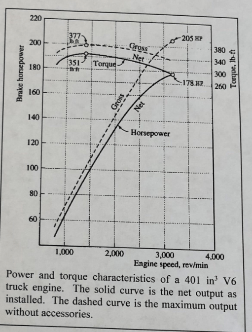 2 (80 Pts) The Torque-speed Curve Of A 3-phase AC