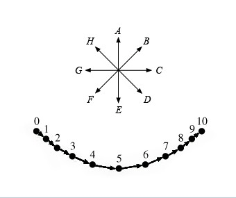 Solved: Acceleration Of The Bob At The Fifth Moment What I