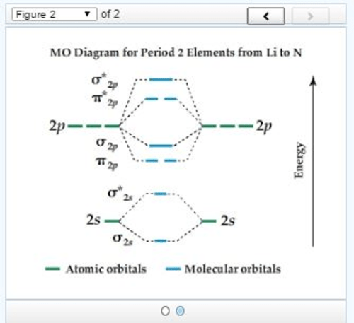 small resolution of mo diagram for period 2 elements from li to n whi