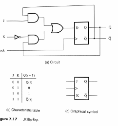 finally draw the circuit for the jk ff constructed from a t ff compare your circuit with figure 7 17  [ 2447 x 2415 Pixel ]