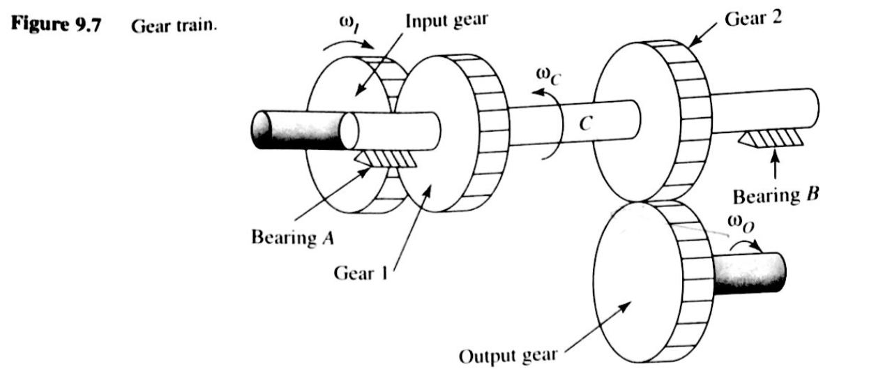 DESIGN THE COUNTERSHAFT OF A GEAR TRAIN THAT TRANS