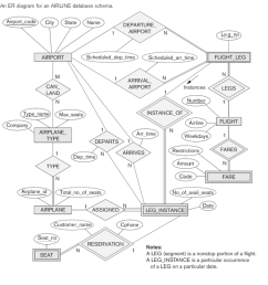 an er diagram for an airline database schema airport code cty state name departure airport [ 947 x 1024 Pixel ]