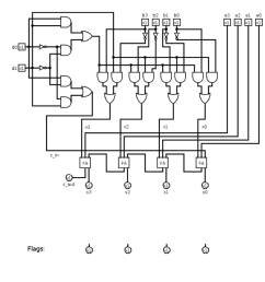 question given a 4 bit full adder based alu see diagram come up with a minimal additional circuit that correctly sets or clears the status flags zero  [ 1020 x 976 Pixel ]