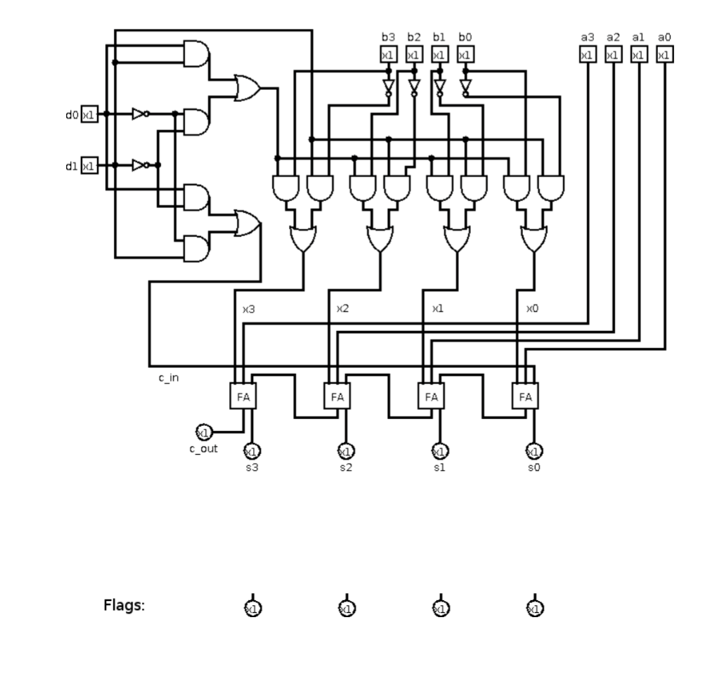 hight resolution of question given a 4 bit full adder based alu see diagram come up with a minimal additional circuit that correctly sets or clears the status flags zero