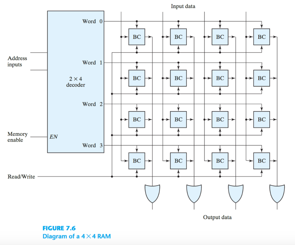 medium resolution of question for pla diagram show the boolean expression at the output of each and gate or gate and x or gate draw the programming table for f 1 and f 2