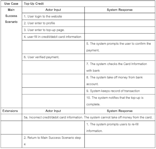 small resolution of question sequence diagram create 3 sequence diagrams for following 3 usage scenario