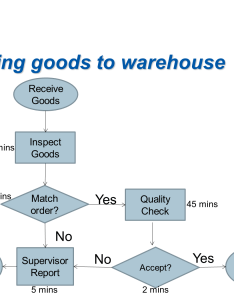 Receiving goods to warehouse receive inspect mins minsmatch quality check also solved the following flow chart shows an inspection proce rh chegg