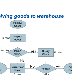 receiving goods to warehouse receive goods inspect goods 30 mins 10 minsmatch quality 45 mins check [ 1680 x 1050 Pixel ]