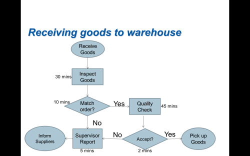 small resolution of receiving goods to warehouse receive goods inspect goods 30 mins 10 minsmatch quality 45 mins check