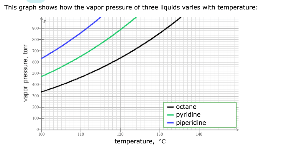 Solved: This Graph Shows How The Vapor Pressure Of Three L