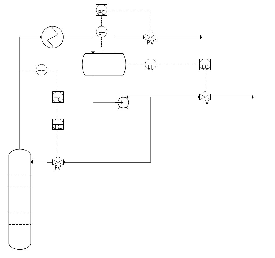 medium resolution of draw a block diagram for the overhead temperature to overhead reflux cascade control loop in figure 1