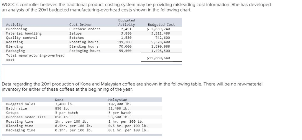 Solved: World Gourmet Coffee Company (WGCC) Is A Distribut