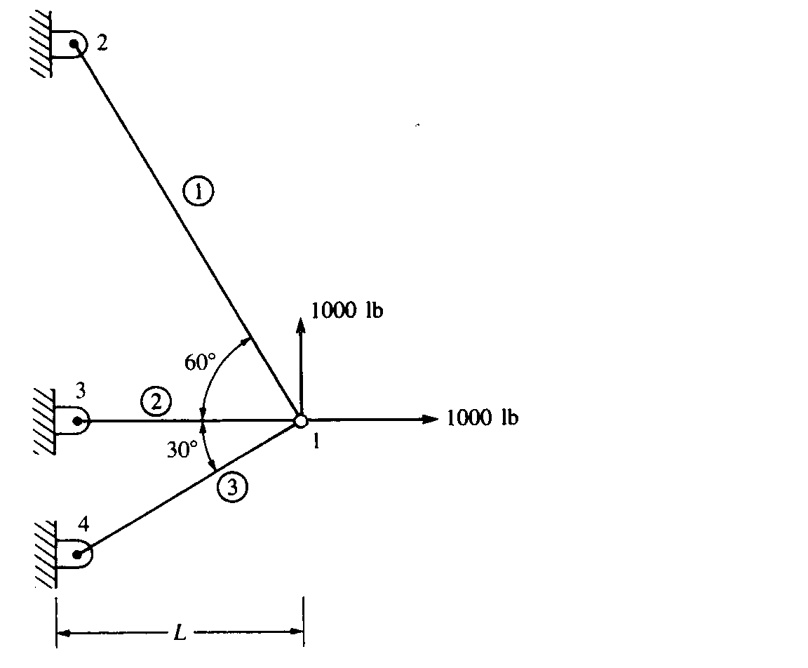 Solved: For The Plane Truss Structure Shown In The Figure