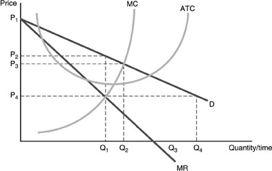 Solved: Refer To The Following Figure. The Profit Maximizi