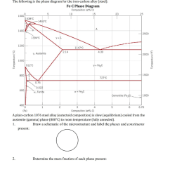 question the following is the phase diagram for the iron carbon alloy steel fe c phase diagram compositi  [ 966 x 1024 Pixel ]