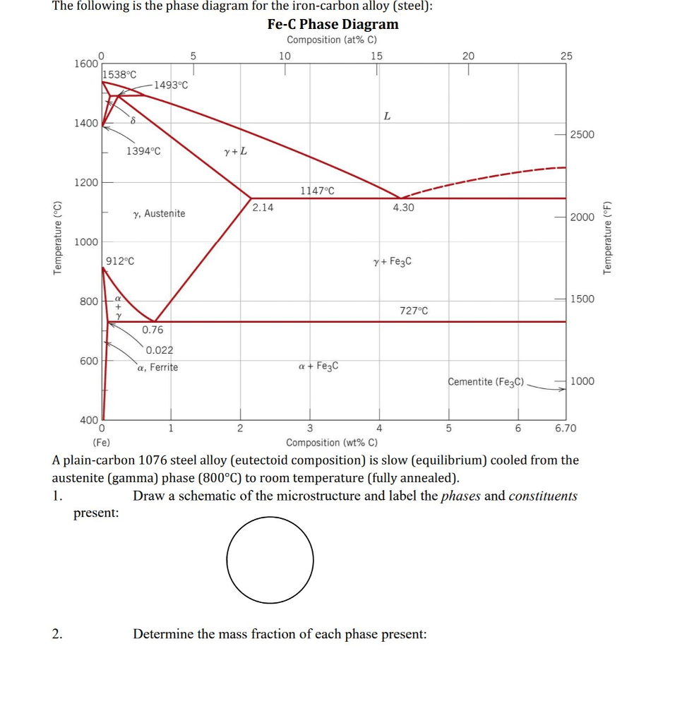 hight resolution of question the following is the phase diagram for the iron carbon alloy steel fe c phase diagram compositi