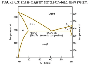 Solved: Using The Leadtin Phase Diagram In Figure 63, De