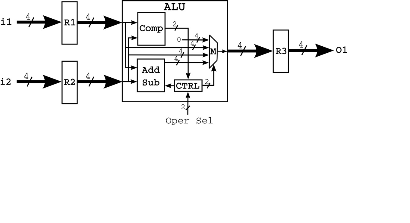 Solved: Design And Implement An Arithmetic And Logic Unit