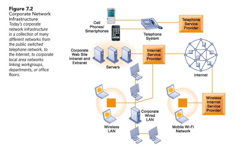 what is a network diagram and why it important human digestive tract solved networking communication trends compare figure discuss how broadband access so to networks today