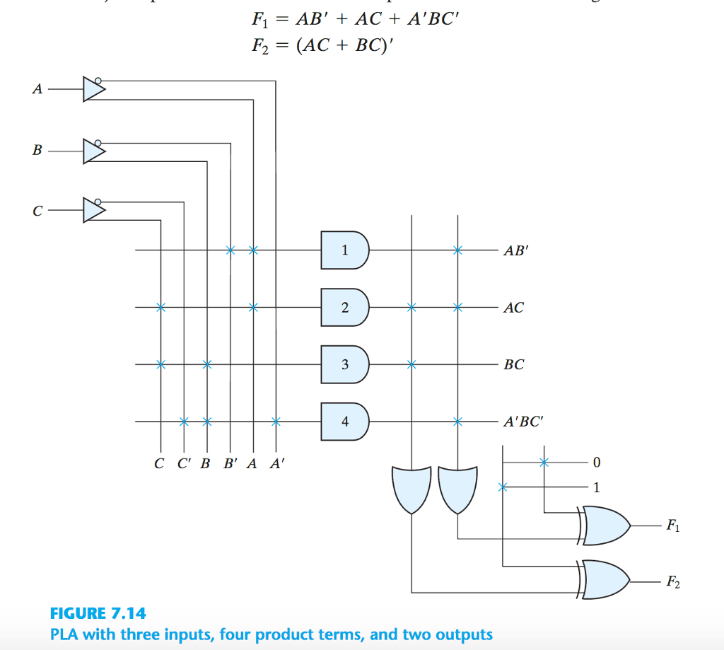 hight resolution of question for pla diagram show the boolean expression at the output of each and gate or gate and x or gate draw the programming table for f 1 and f 2