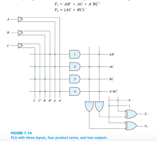 small resolution of question for pla diagram show the boolean expression at the output of each and gate or gate and x or gate draw the programming table for f 1 and f 2