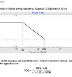 bode diagram a find the transfer function corresponding to the magnitude bode [ 1024 x 784 Pixel ]