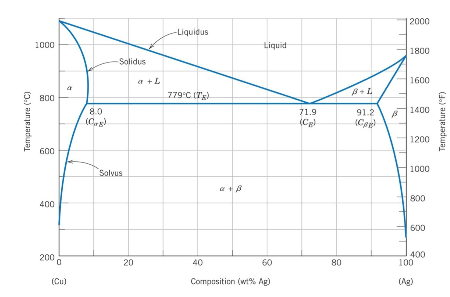 hight resolution of copper silver phase diagram