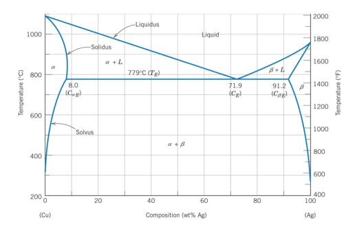 small resolution of copper silver phase diagram