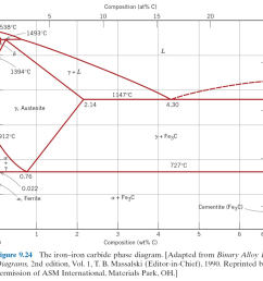 question the attached figure 1 shows the equilibrium iron carbon phase diagram answer the following questions regarding the phase diagram 1 for a 1 5 wt  [ 1024 x 865 Pixel ]