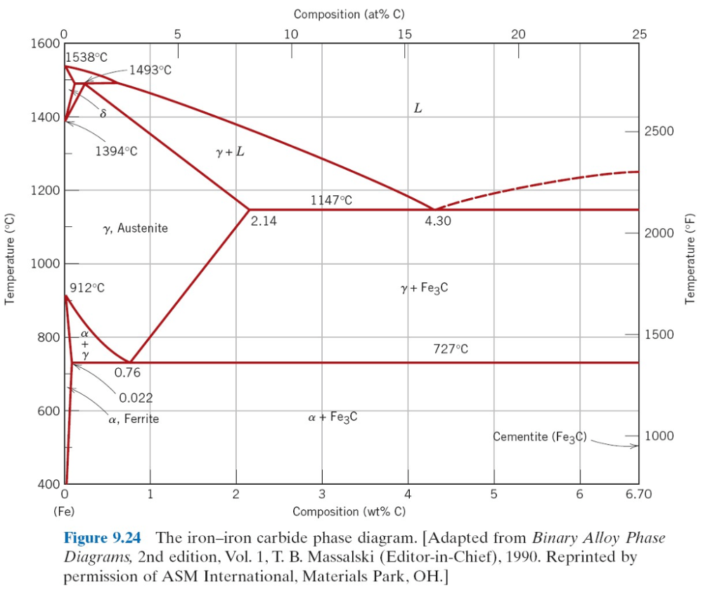 medium resolution of question the attached figure 1 shows the equilibrium iron carbon phase diagram answer the following questions regarding the phase diagram 1 for a 1 5 wt